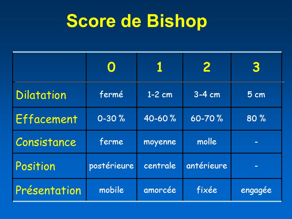 Score de Bishop 1 2 3 Dilatation Effacement Consistance Position