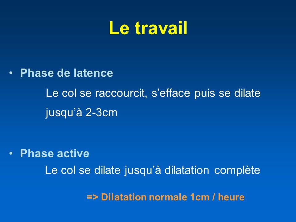 => Dilatation normale 1cm / heure