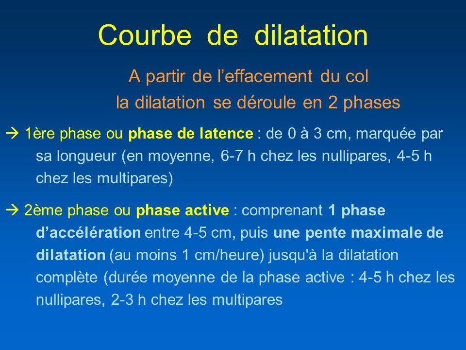 Courbe de dilatation la dilatation se déroule en 2 phases