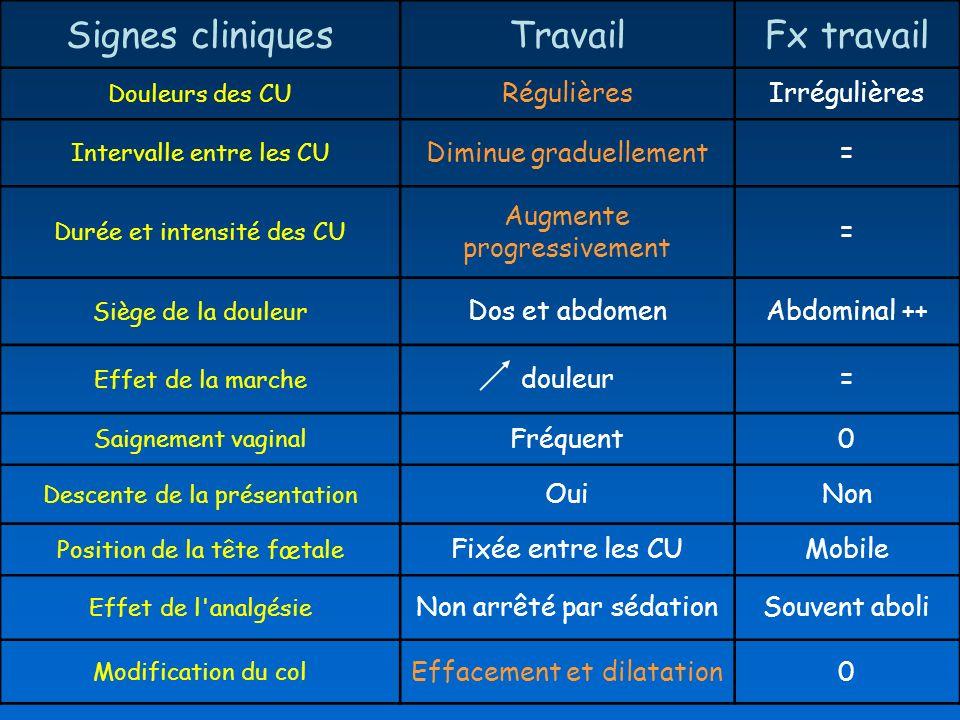 Signes cliniques Travail Fx travail Régulières Irrégulières