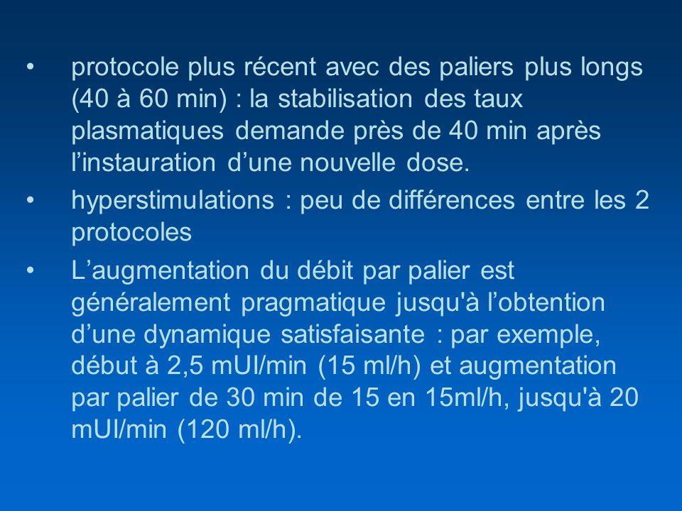 protocole plus récent avec des paliers plus longs (40 à 60 min) : la stabilisation des taux plasmatiques demande près de 40 min après l'instauration d'une nouvelle dose.