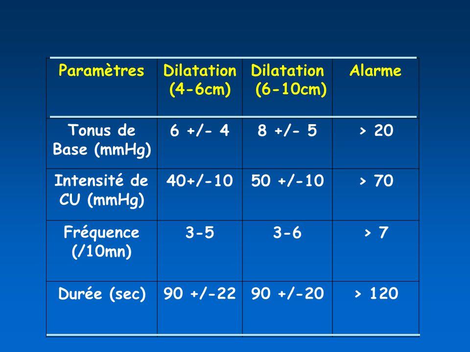 ParamètresDilatation. (4-6cm) (6-10cm) Alarme. Tonus de Base (mmHg) 6 +/- 4. 8 +/- 5. > 20. Intensité de CU (mmHg)