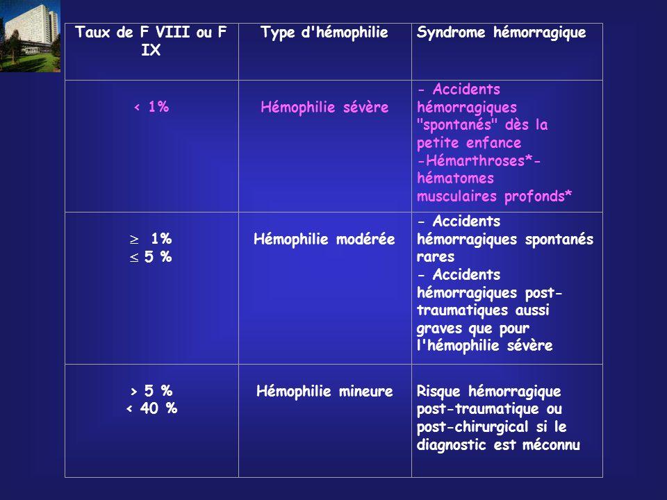Taux de F VIII ou F IXType d hémophilie. Syndrome hémorragique. < 1% Hémophilie sévère.
