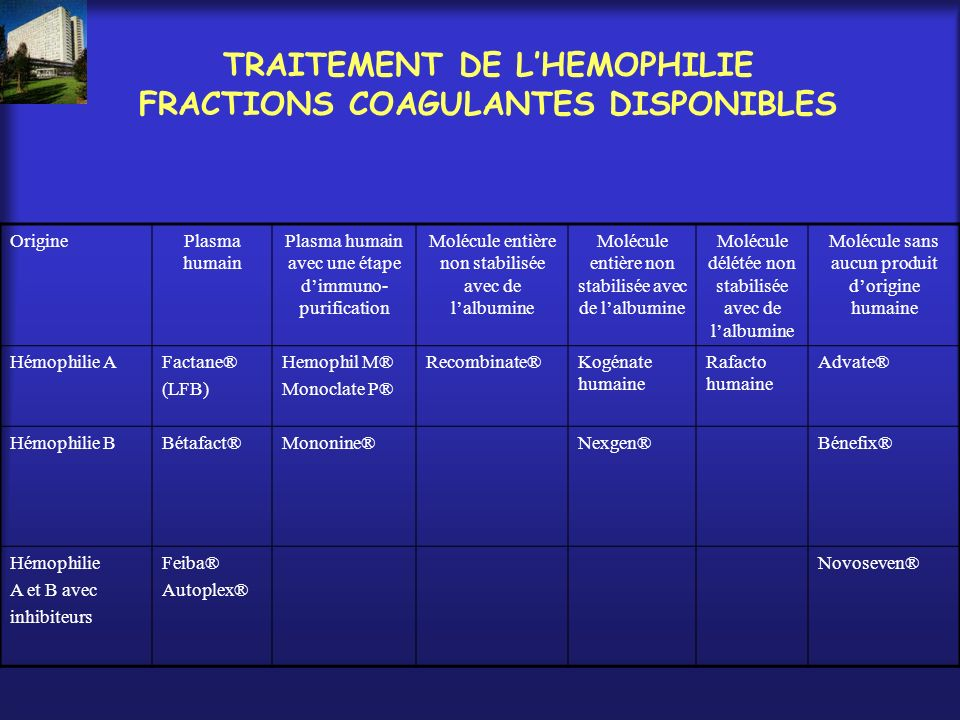 TRAITEMENT DE L'HEMOPHILIE FRACTIONS COAGULANTES DISPONIBLES
