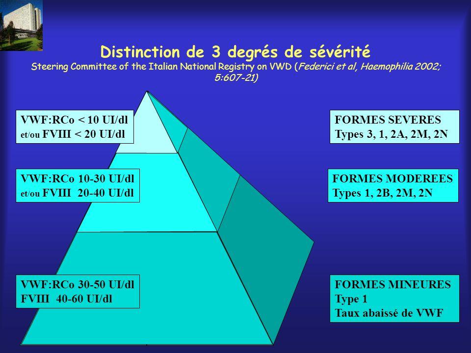 Distinction de 3 degrés de sévérité Steering Committee of the Italian National Registry on VWD (Federici et al, Haemophilia 2002; 5:607-21)
