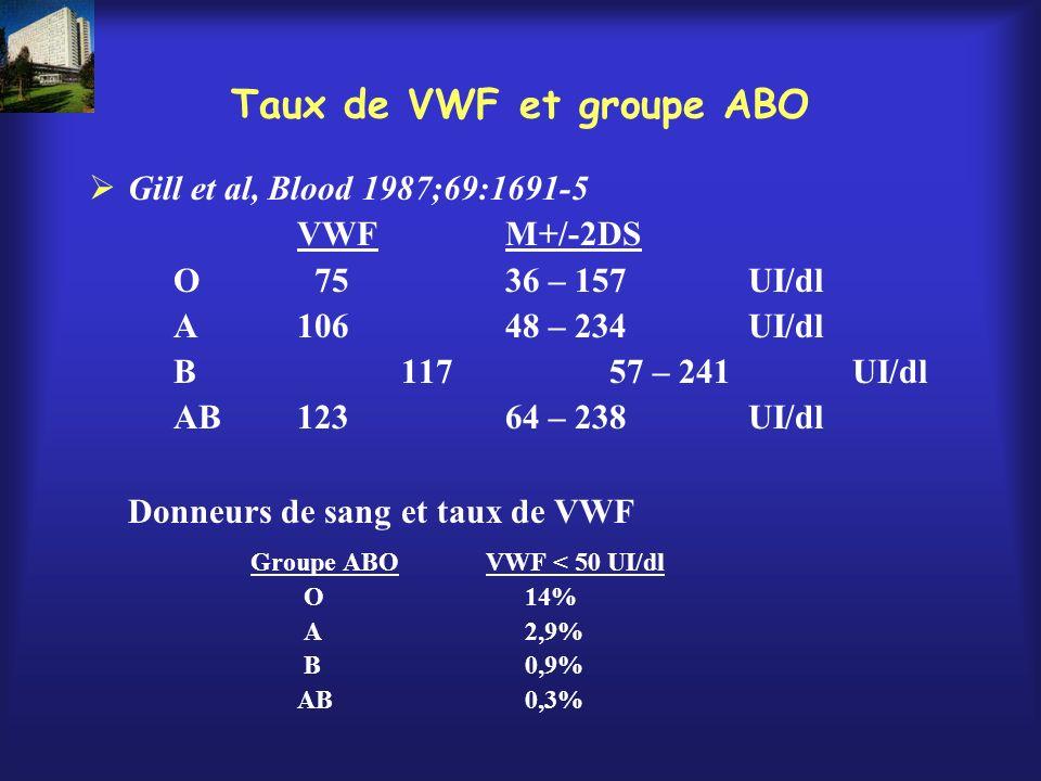 Taux de VWF et groupe ABO