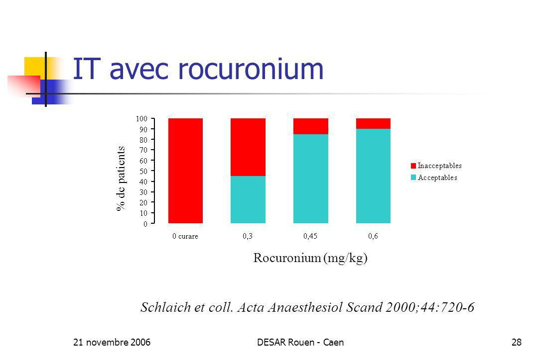IT avec rocuronium % de patients. Rocuronium (mg/kg) Schlaich et coll. Acta Anaesthesiol Scand 2000;44:720-6.
