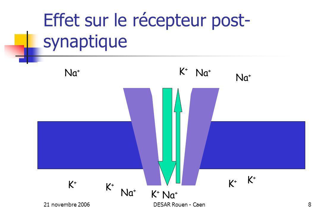 Effet sur le récepteur post-synaptique