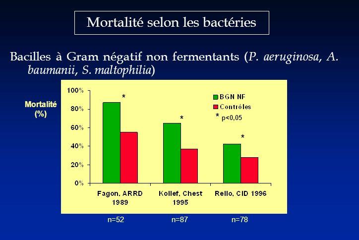 Mortalité selon les bactéries