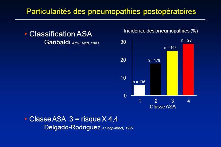 Particularités des pneumopathies postopératoires