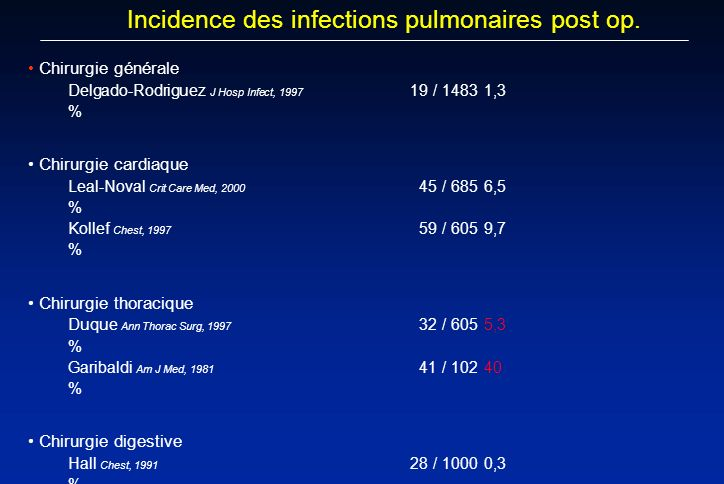 Incidence des infections pulmonaires post op.