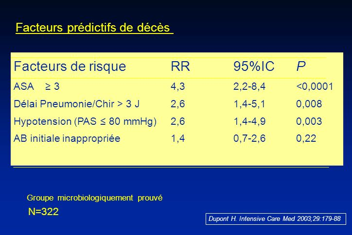 Facteurs de risque RR 95%IC P