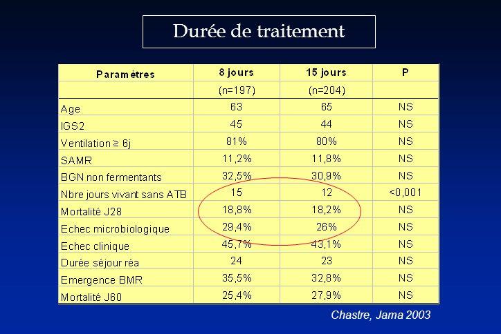 Durée de traitement Chastre, Jama 2003