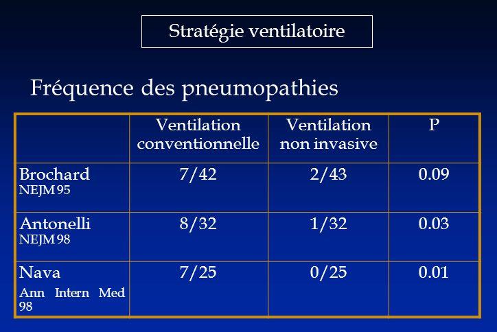 Stratégie ventilatoire