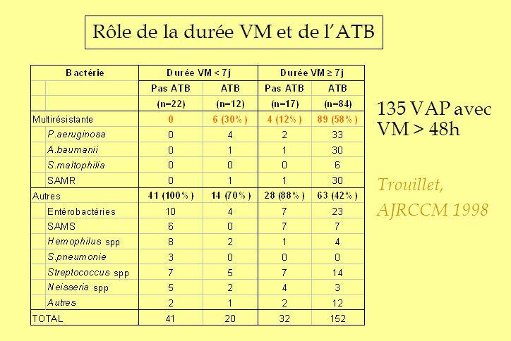 Rôle de la durée VM et de l'ATB