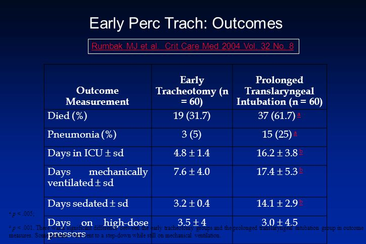 Early Perc Trach: Outcomes