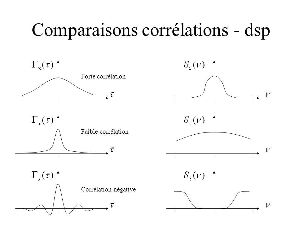 Comparaisons corrélations - dsp