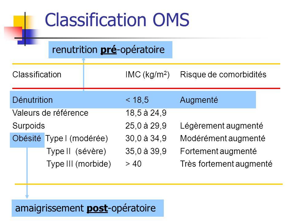 Classification OMS renutrition pré-opératoire