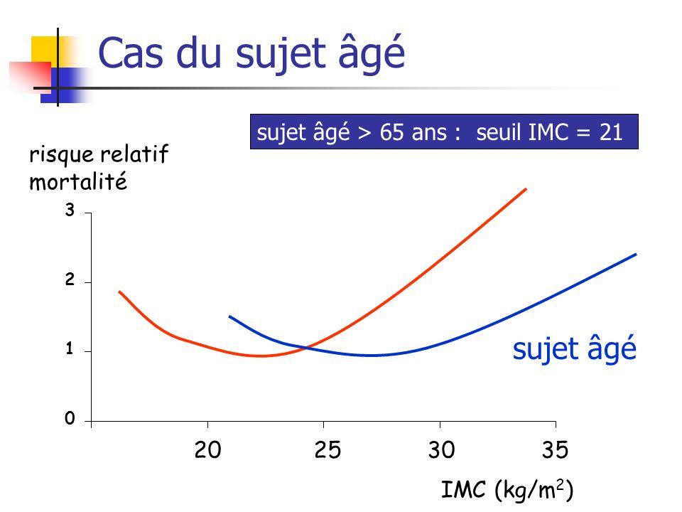 Cas du sujet âgé sujet âgé sujet âgé > 65 ans : seuil IMC = 21