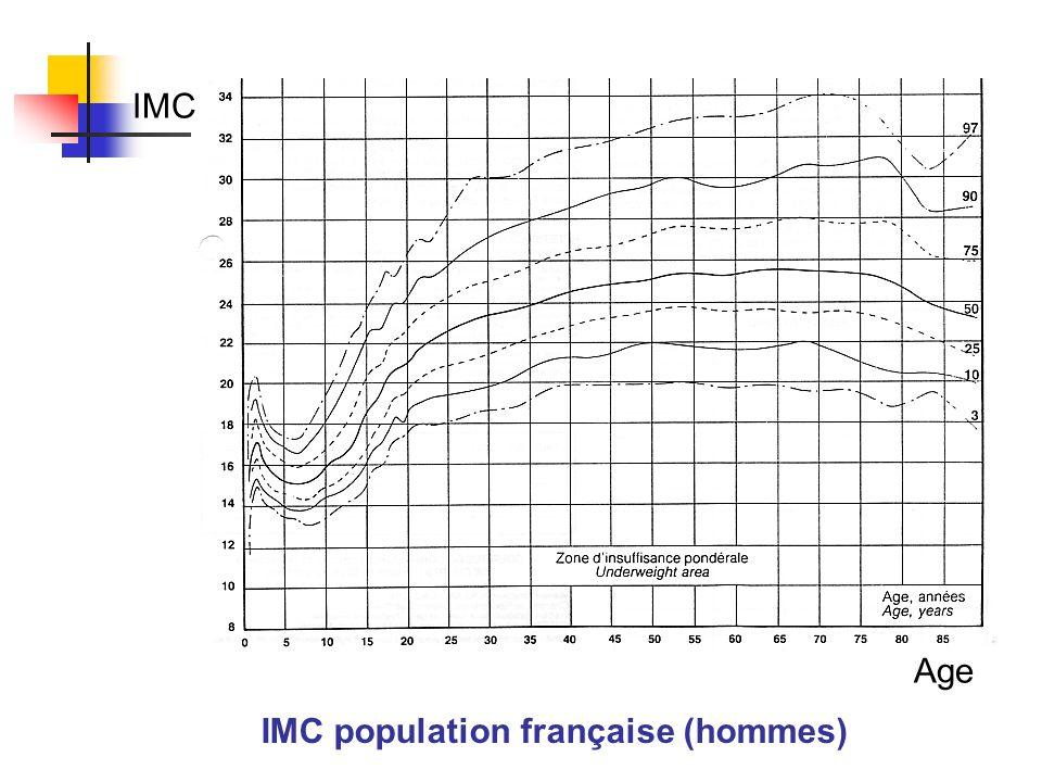 IMC population française (hommes)