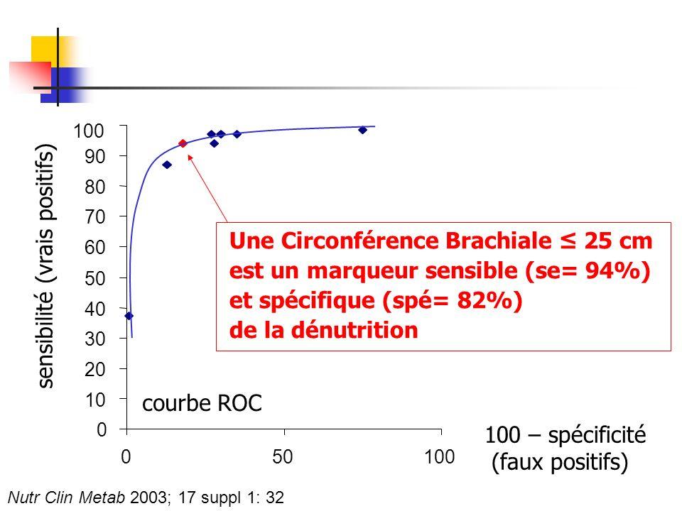 Une Circonférence Brachiale ≤ 25 cm est un marqueur sensible (se= 94%)