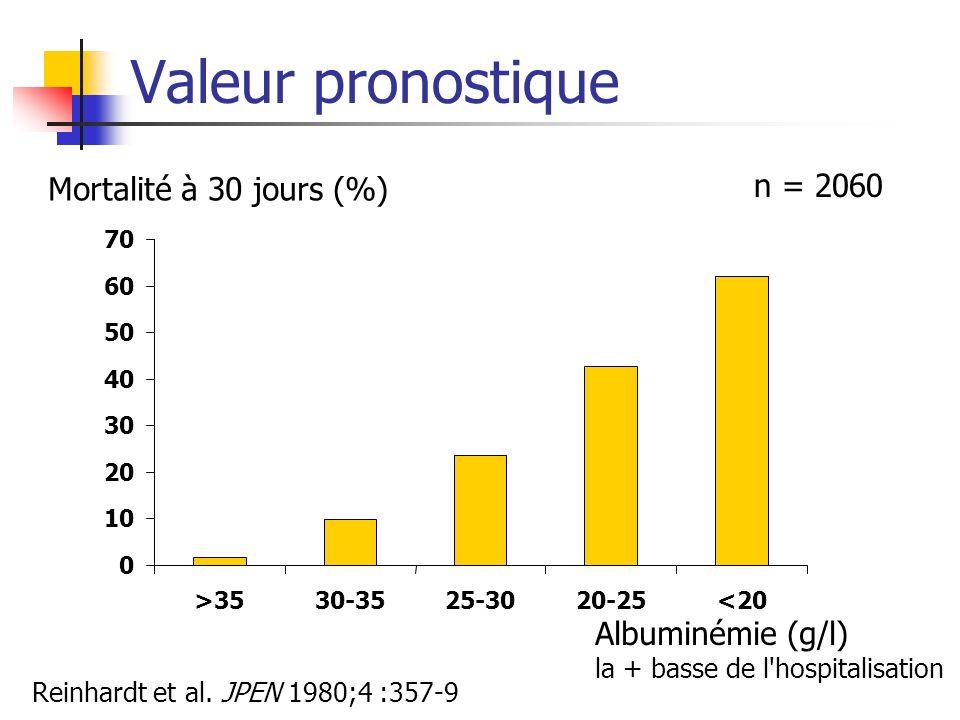 Valeur pronostique n = 2060 Mortalité à 30 jours (%) Albuminémie (g/l)