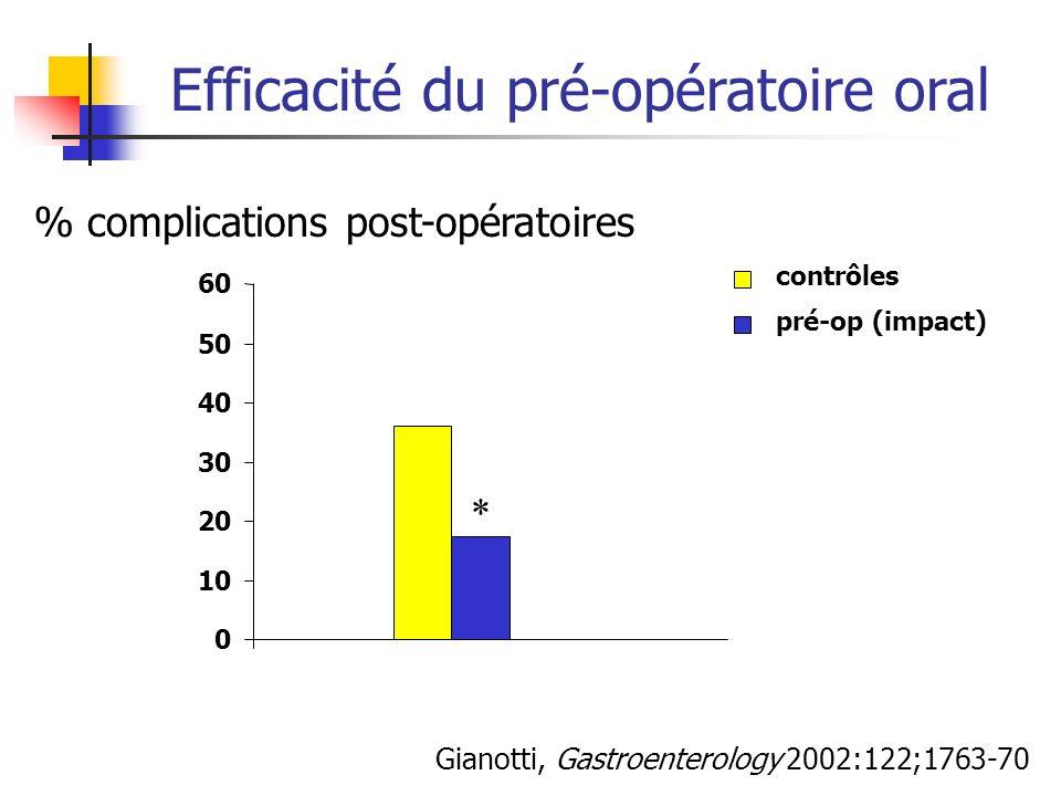 Efficacité du pré-opératoire oral