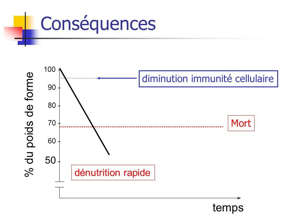Conséquences % du poids de forme temps diminution immunité cellulaire