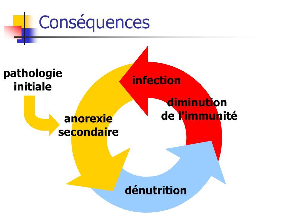 Conséquences pathologie initiale infection diminution de l immunité