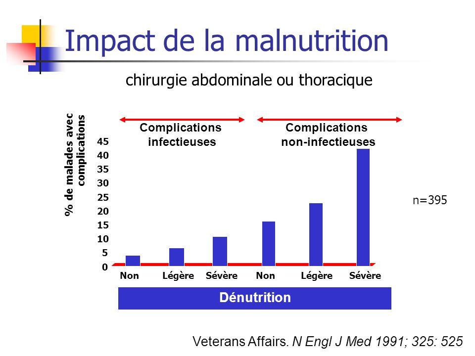 Impact de la malnutrition