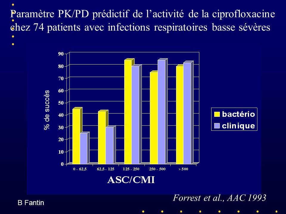 Paramètre PK/PD prédictif de l'activité de la ciprofloxacine