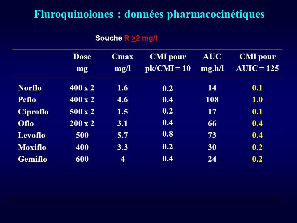 Fluroquinolones : données pharmacocinétiques