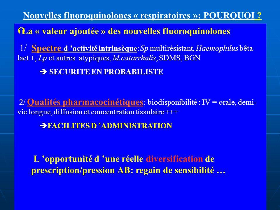 Nouvelles fluoroquinolones « respiratoires »: POURQUOI