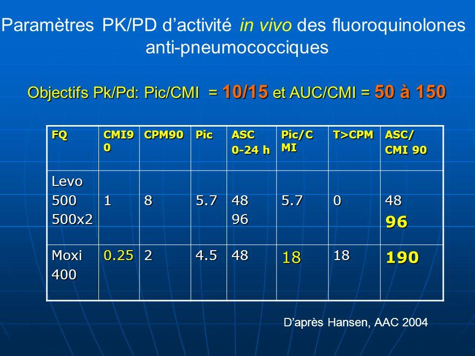 Paramètres PK/PD d'activité in vivo des fluoroquinolones