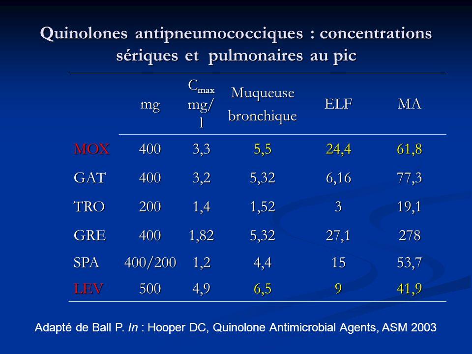 Quinolones antipneumococciques : concentrations sériques et pulmonaires au pic