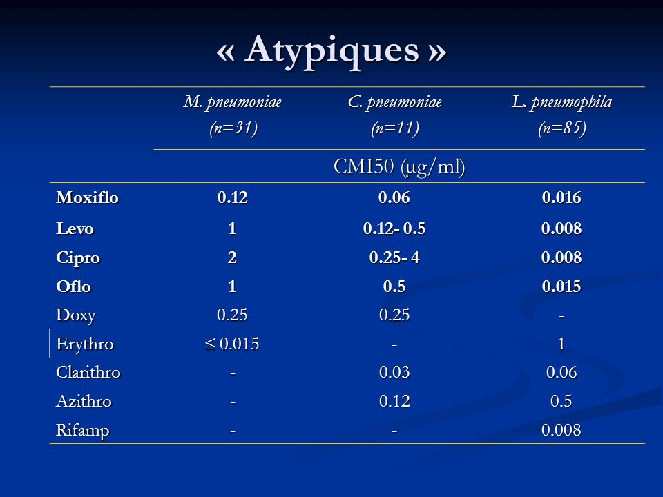« Atypiques » CMI50 (µg/ml) M. pneumoniae (n=31) C. pneumoniae (n=11)