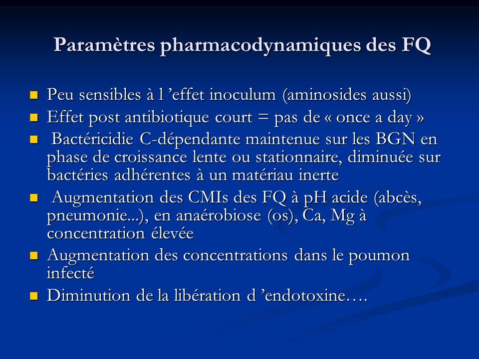 Paramètres pharmacodynamiques des FQ