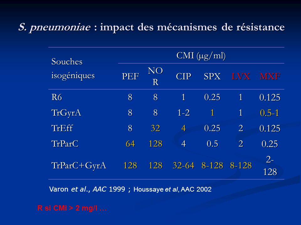 S. pneumoniae : impact des mécanismes de résistance
