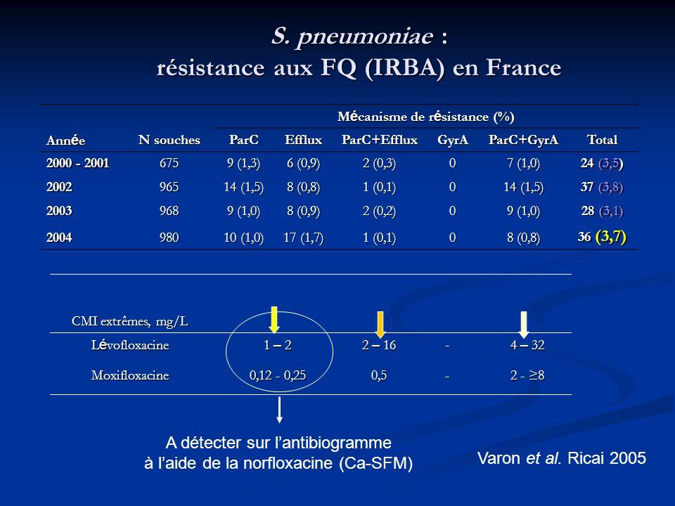 S. pneumoniae : résistance aux FQ (IRBA) en France