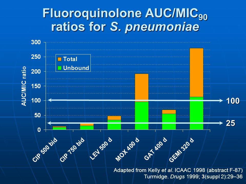Fluoroquinolone AUC/MIC90 ratios for S. pneumoniae