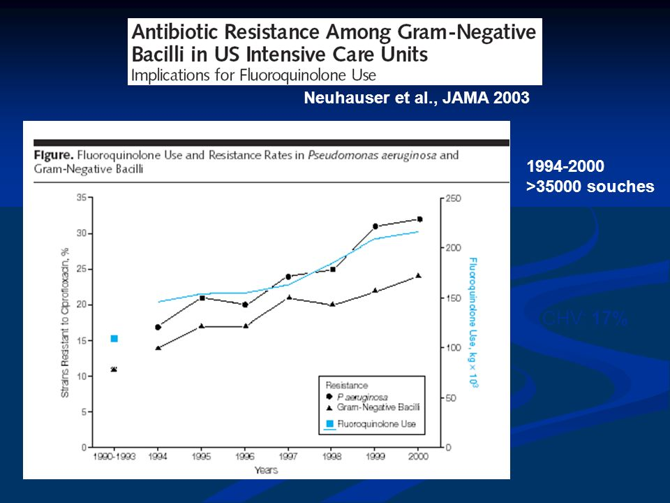 Neuhauser et al., JAMA 2003 1994-2000 >35000 souches CHV: 17%