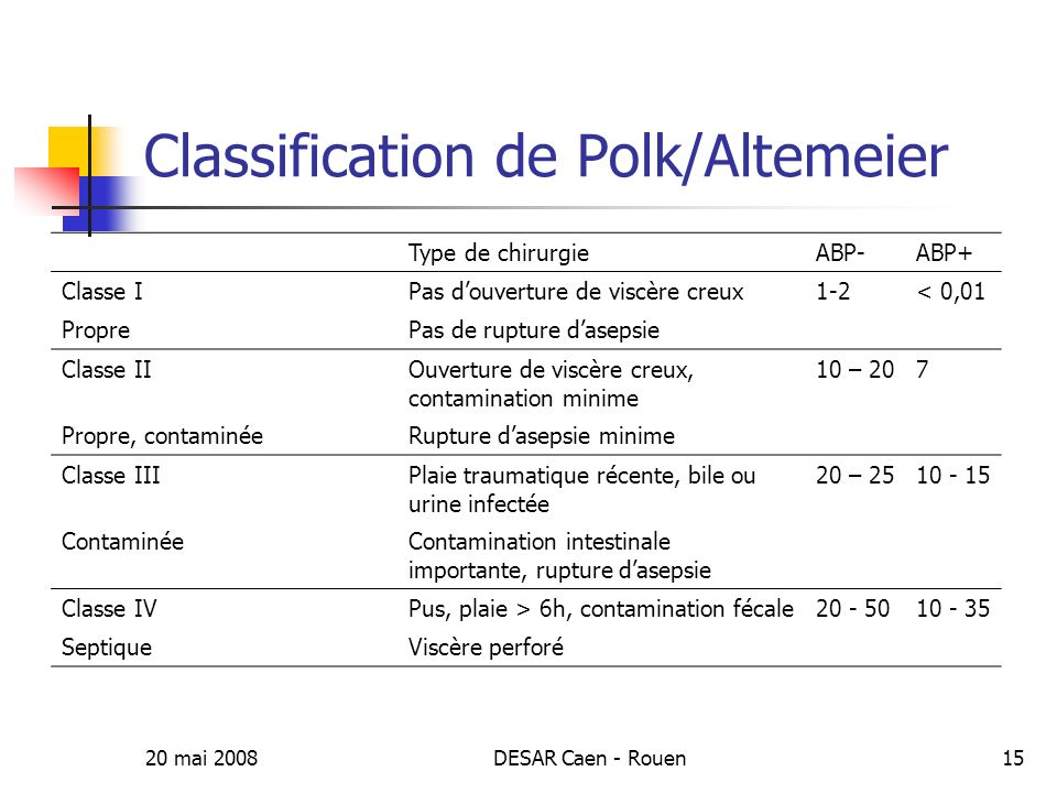 Classification de Polk/Altemeier