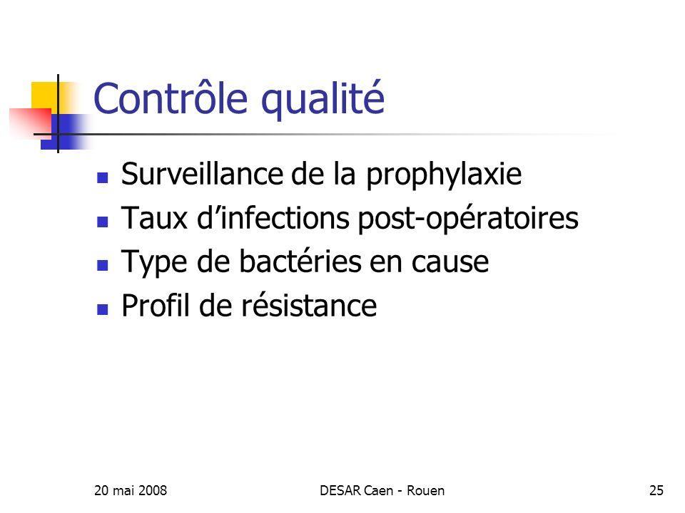 Contrôle qualité Surveillance de la prophylaxie