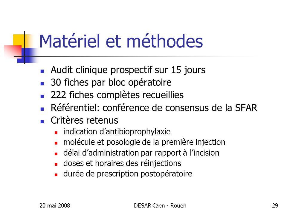 Matériel et méthodes Audit clinique prospectif sur 15 jours