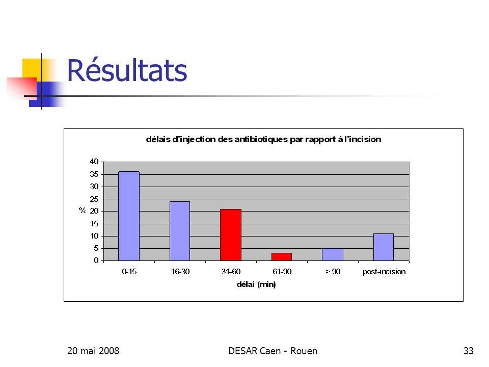 Résultats 20 mai 2008 DESAR Caen - Rouen