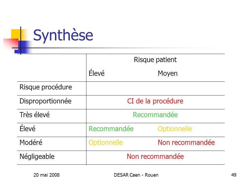 Synthèse Risque patient Élevé Moyen Risque procédure Disproportionnée