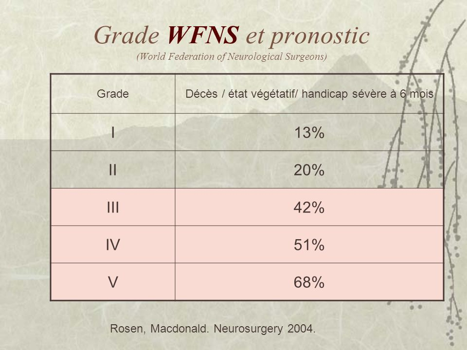 Grade WFNS et pronostic (World Federation of Neurological Surgeons)