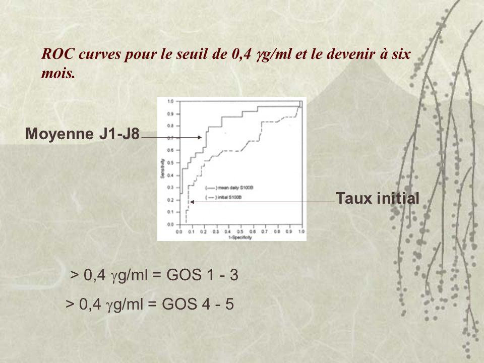 ROC curves pour le seuil de 0,4 g/ml et le devenir à six mois.
