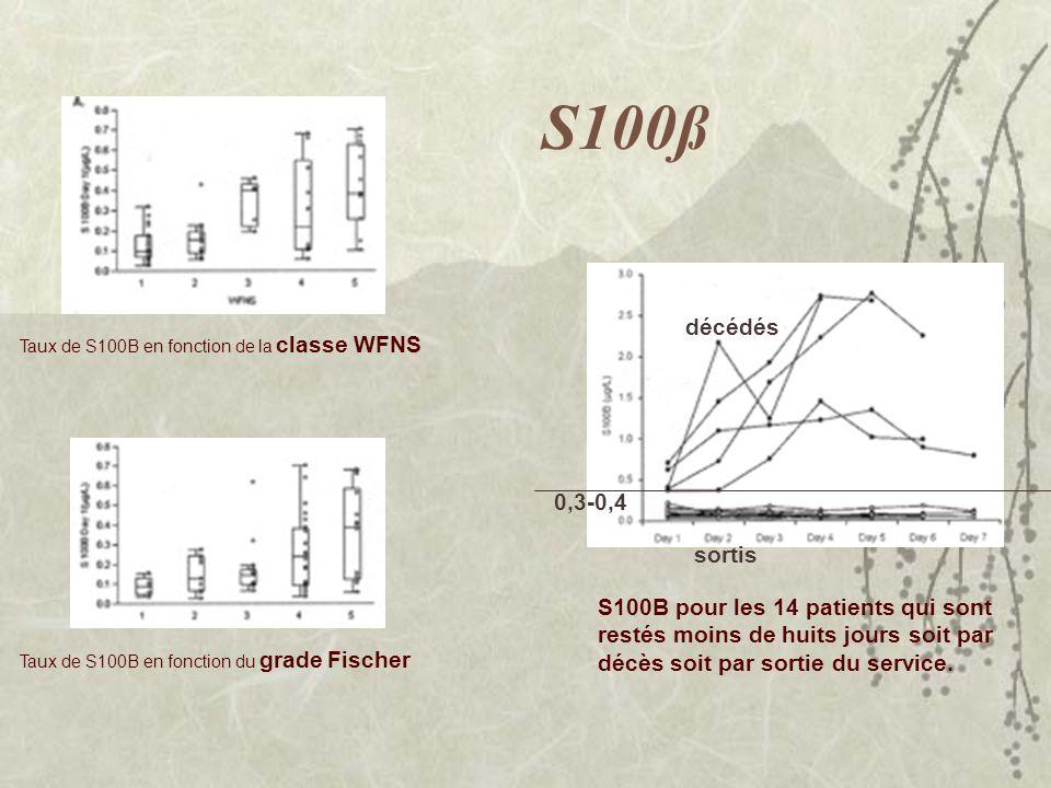 S100ß décédés. Taux de S100B en fonction de la classe WFNS. 0,3-0,4. sortis.