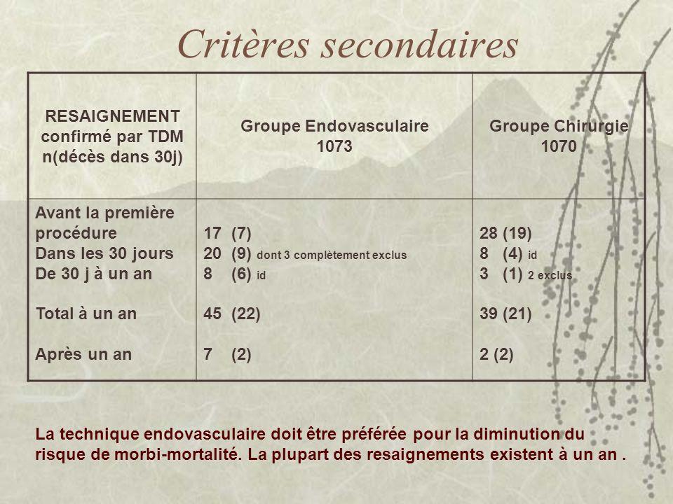 RESAIGNEMENT confirmé par TDM n(décès dans 30j) Groupe Endovasculaire